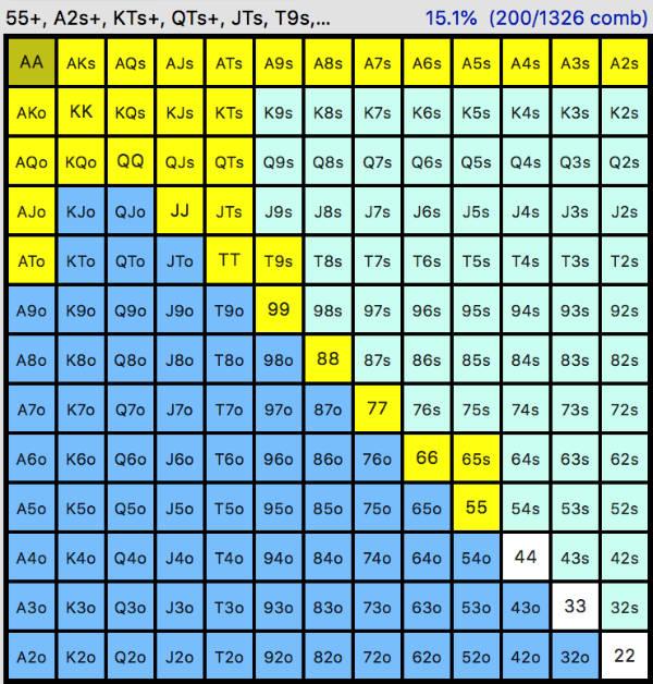 porcentaje manos pre flop betting