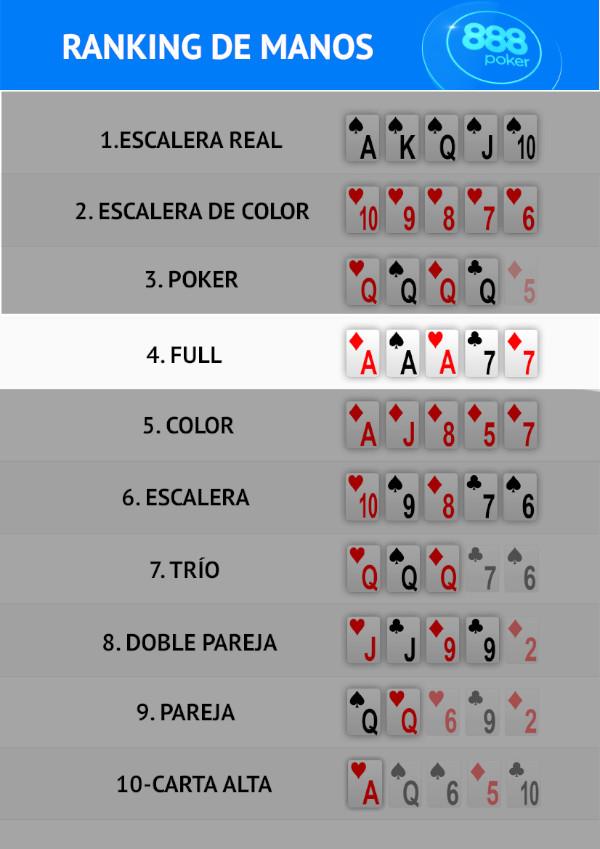 Que Es El Full House 888 Poker
